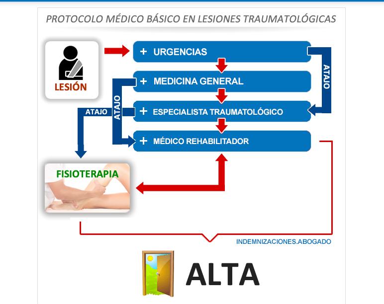 protocolo-medico-indenizaciones_abogados